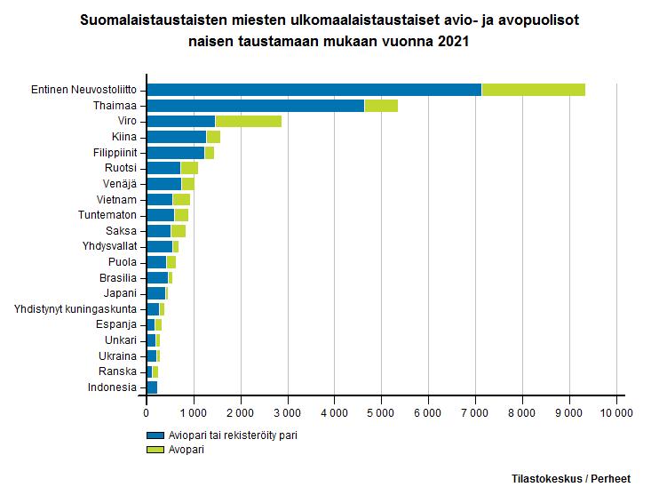 Suomalaistaustaisten miesten ulkomaalaistaustaiset avio- ja avopuolisot naisen taustamaan mukaan vuonna 2016