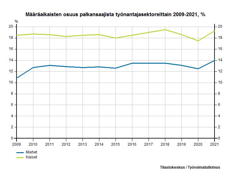 Määräaikaisten osuus palkansaajista työnantajasektoreittain, %