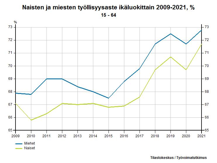 Naisten ja miesten työllisyysaste ikäluokittain 1989-2016, %
