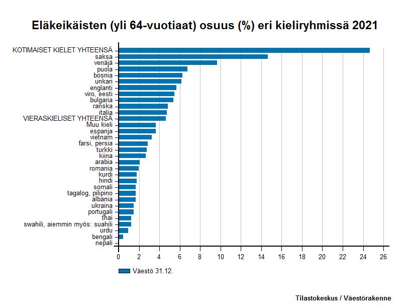 Vieraskieliset -  Eläkeikäisten (yli 64-vuotiaat) osuus (%) eri kieliryhmissä 2016