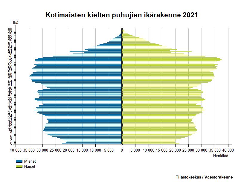 Vieraskieliset -  Kotimaisten kielten puhujien ikärakenne 2016